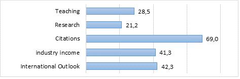 grafico classifica indicatori